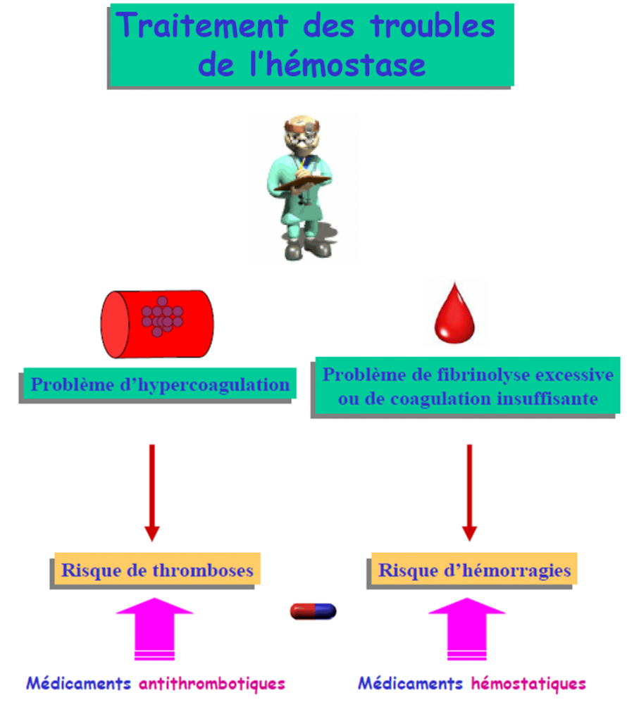 troubles d hémostase exposée